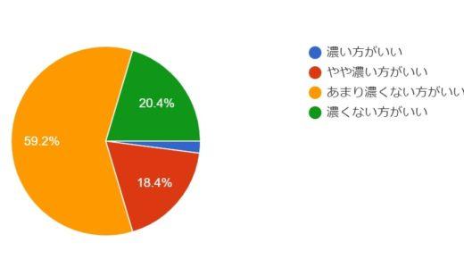 アンケートデータ